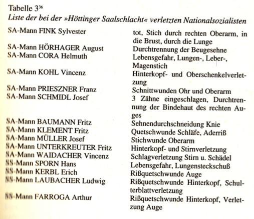 Liste der verletzten/toten Nazis